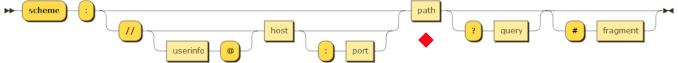 URL Structure Path