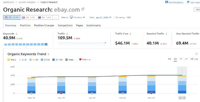 eBay Organic Keywords Data